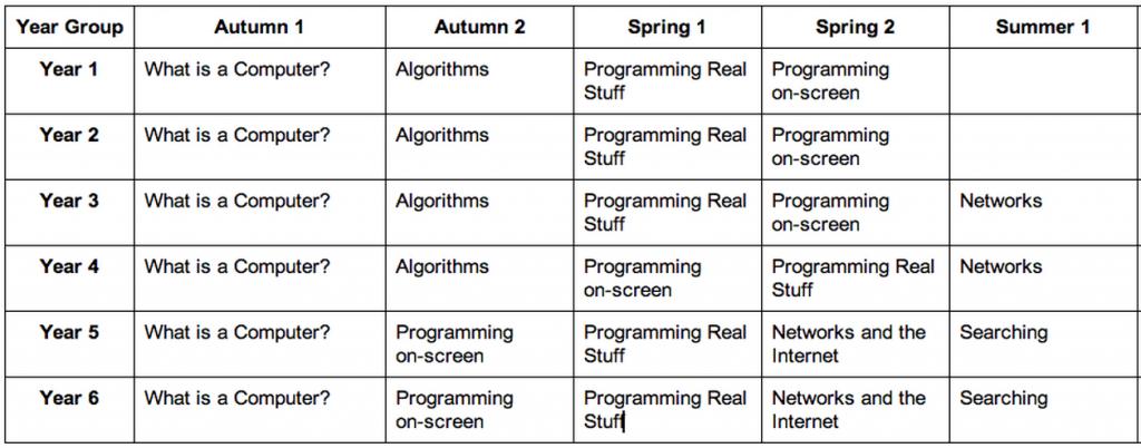 computing curriculum blocks