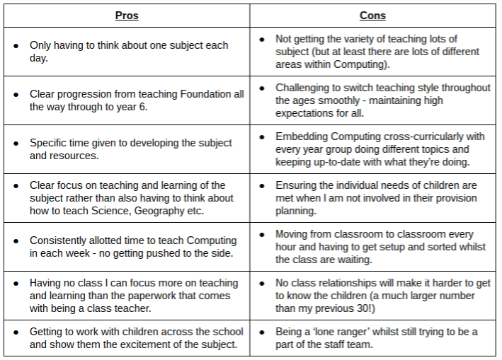 Part-time Teaching Pros and Cons